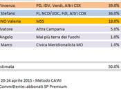 Sondaggio Elezioni Regionali Campania: Luca (CSX) 39,0%, Caldoro (CDX) 36,0%, Ciarambino (M5S) 18,0%