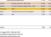 Sondaggio Elezioni Regionali Campania: Luca (CSX) 37,5%, Caldoro (CDX) 35,5%, Ciarambino (M5S) 19,5%