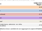 Sondaggio DEMOS maggio 2015: Elezioni Regionali Veneto