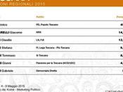 Sondaggio KOINÈ maggio 2015: Elezioni Regionali Toscana