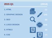 competenze freelance richieste 2015 un'infografica