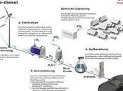 01/06/2015 AUDI: produce carburante sintetico, e-Diesel