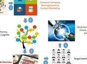 Strategia Content Marketing: appunti viaggio
