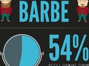 barba avete? Infografica Braun