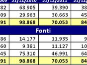 Sampdoria, Bilancio 2014: continuità dipende Piano Industriale