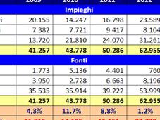 Torino Bilancio 2014: utile grazie plusvalenze diritti modello positivo