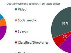 Advertising Online Italia