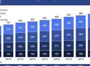 Facebook Continua Crescere
