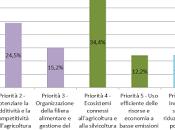 P.S.R. Puglia 2014-2020 pillole