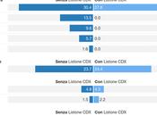 Sondaggio SCENARI POLITICI WINPOLL febbraio 2016: 34,9% (+7,3%), 27,6%, 24,4%