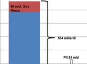 folgorante ripresa dell'italia: debito