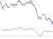 Mercati finanziari: l'illusione rialzista