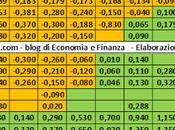 rendimenti titoli governativi vari paesi