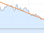 rublo vola dollaro debole prezzo petrolio rialzo