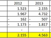 Leeds United Bilancio 2014/15: parte gestione Cellino
