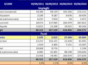 PSG, Bilancio 2014/15: conti utile, beneplacito dell'UEFA