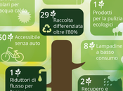 Arriva l'App Viaggiare Verde