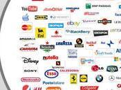 brand influenti Italia