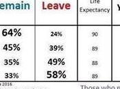 Brexit giovani hanno votato restare vecchi uscire dall'Europa, quindi?