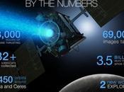 NASA estende nove missione robotiche dietrofront Dawn