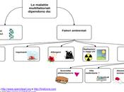 Malattie ereditarietà multifattoriale