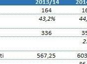 #MoviolaBilanciata: prepariamo quarto anno l'analisi triennio passato