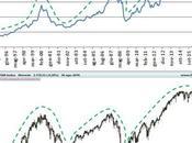 Mercati: l'incidenza della leva