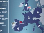 Champions League 2016/2017: tutti numeri torneo un'infografica