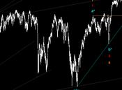 Sp500: livelli controllo trend