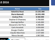 Campioni italiani dello sport social network: dati 2016