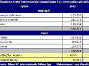 Internazionale, Bilancio 2016: forte perdita, Fair Play Finanziario rispettato