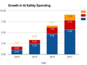Intelligenza Artificiale: cresce spesa sicurezza