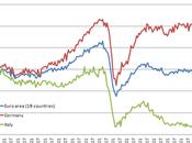 Italia, produzione industriale ancora nell'abisso