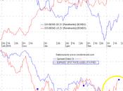 Qualche considerazione futuro cambio eur/usd