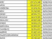 Serie 2015/16: analisi fatturato Club
