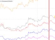 rendimenti stanno scendendo ovunque, tranne italia.