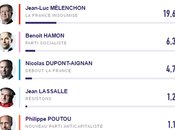 Francia: elezioni aprile 2017. March Emmanuel Macron 23,8%