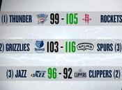 Playoff 25/04/2017: Rockets chiudono serie contro straordinario Westbrook, Jazz Spurs