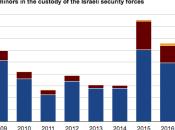 Prigioni d'Israele: diritti negati sciopero della fame