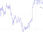 L'espansione credito cina dato slancio alle attese reflazione