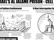 Prigione Jalame, Israele: minorenni palestinesi isolamento