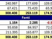 Genoa CFC, Bilancio 2016: perdita milioni debiti tributari rateizzati