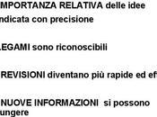 Mappe concettuali SCRITTURA ARGOMENTATIVA, dispensa cura Paolo Ferrario (corsi tenuti varie occasioni, negli anni '90, Patrizia Taccani)