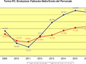 Torino Bilancio 2016: utile solidità patrimoniale