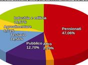 Italia: Repubblica fondata sulle pensioni, lavoro giovani margini