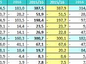 Juventus controllante (Exor) stima utile 45,4 euro bilancio 2016/17