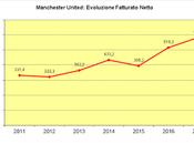 Manchester United Bilancio 2017: risultato record pone basi un'ulteriore crescita