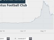 Juventus Bilancio 2017: terzo utile consecutivo accompagna record fatturato