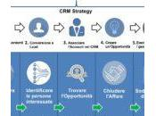 CRM: Software Aziendale Strategy