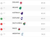 Scozia torna quinto posto ranking World Rugby